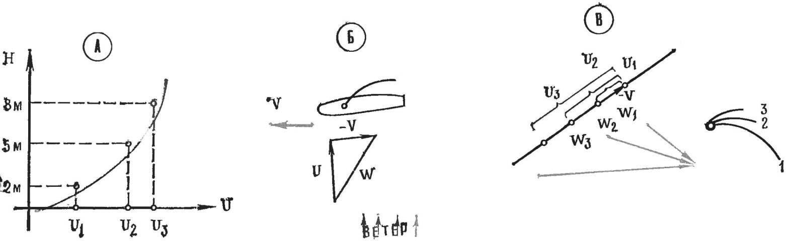 Р и с. 1: А — зависимость скорости ветра от высоты над поверхностью; Б — схема образования вымпельного ветра; В — условная крутка паруса виндсерфера.