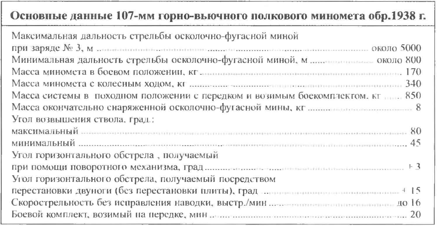 Основные данные 107-мм горно-вьючного полкового миномета обр.1938 г.