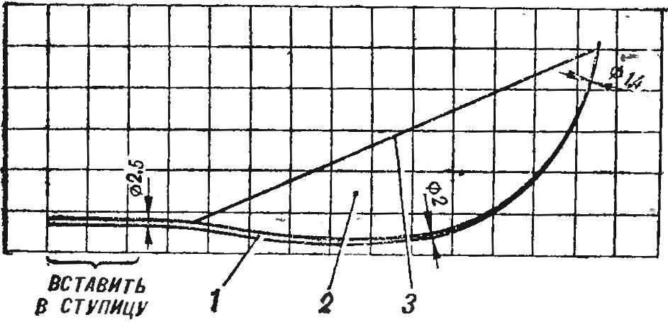 Рис. 2. Конструкция лопасти винта