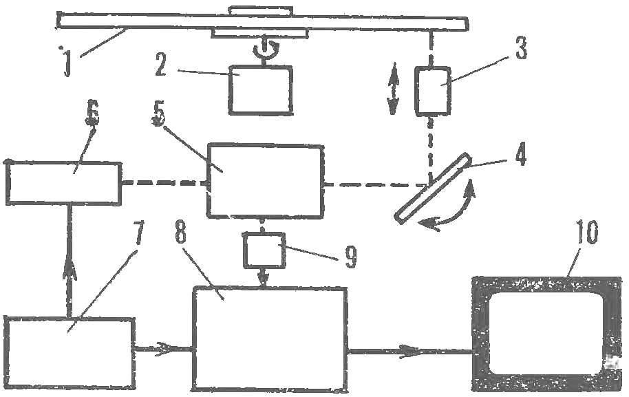 Рис. 3. Блок-схема лазерного видеопроигрывателя