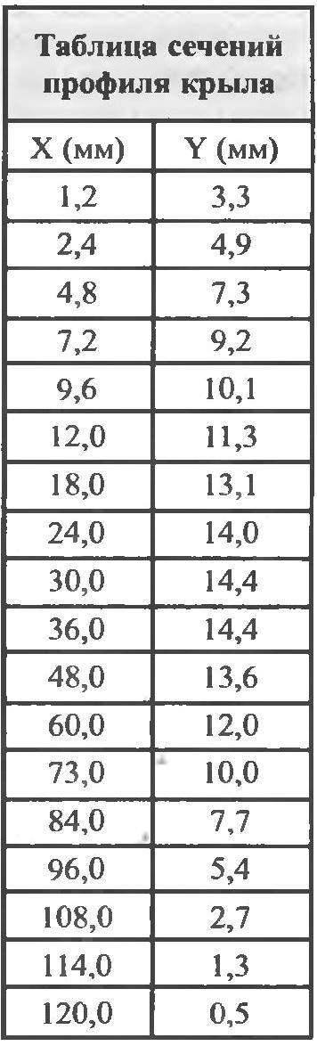 Таблица сечений профиля крыла