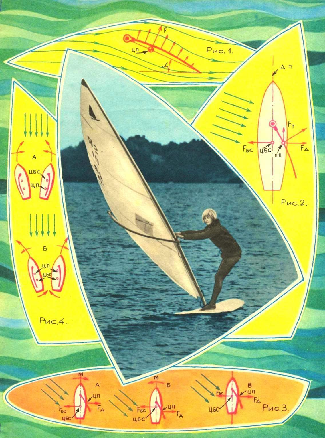 WINDSURFING: A LITTLE THEORY