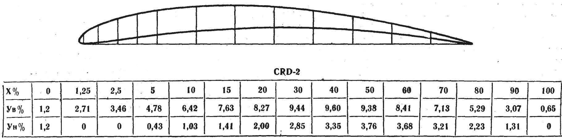 CRD-2