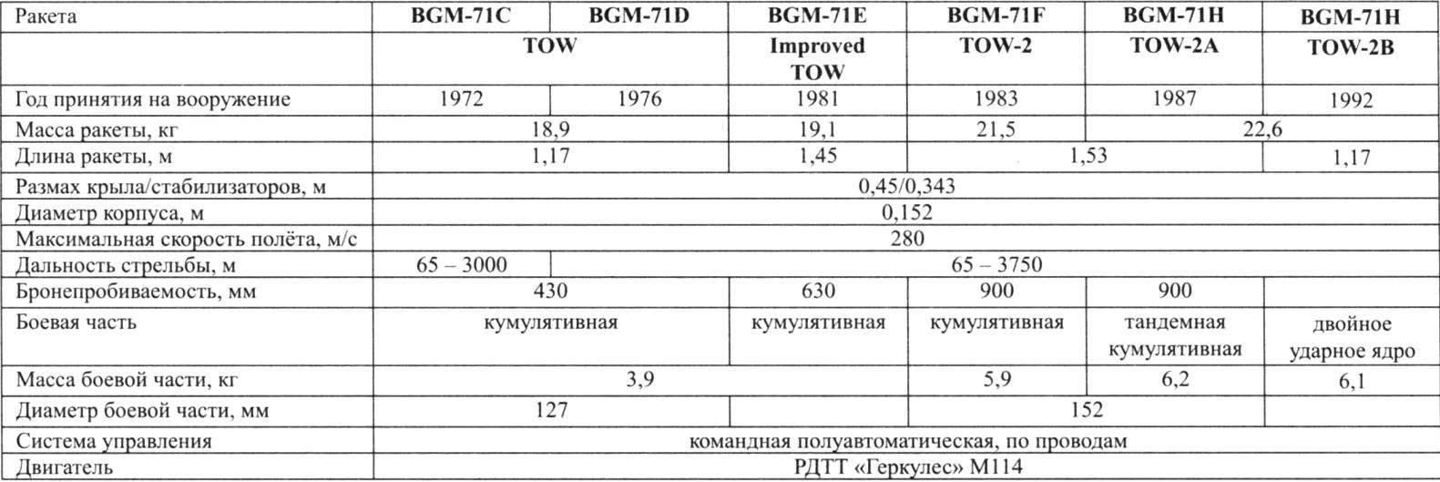 БРОНЕПРОБИВАЕМОСТЬ РАКЕТ BGM ПТРК TOW