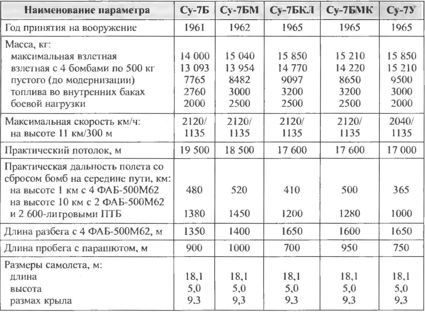 Основные характеристики самолетов семейства Су-7Б
