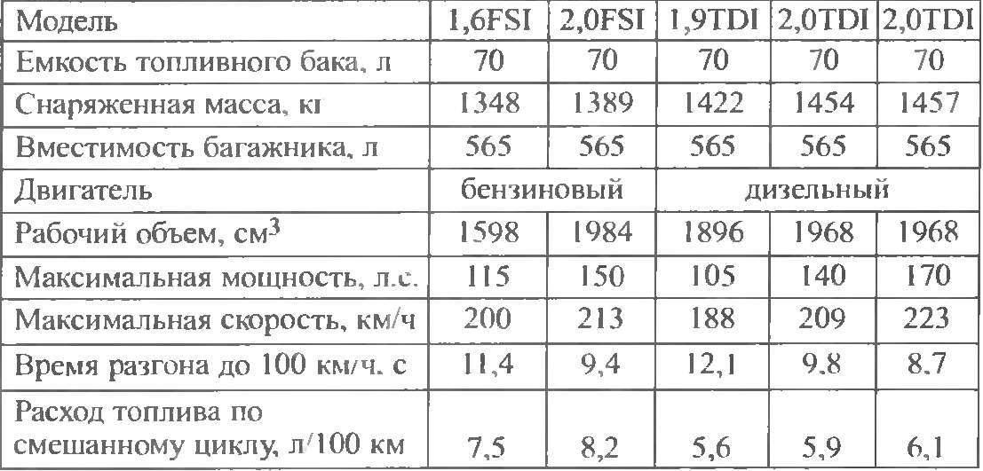 Technical characteristics of the car VW PASSAT release 2005