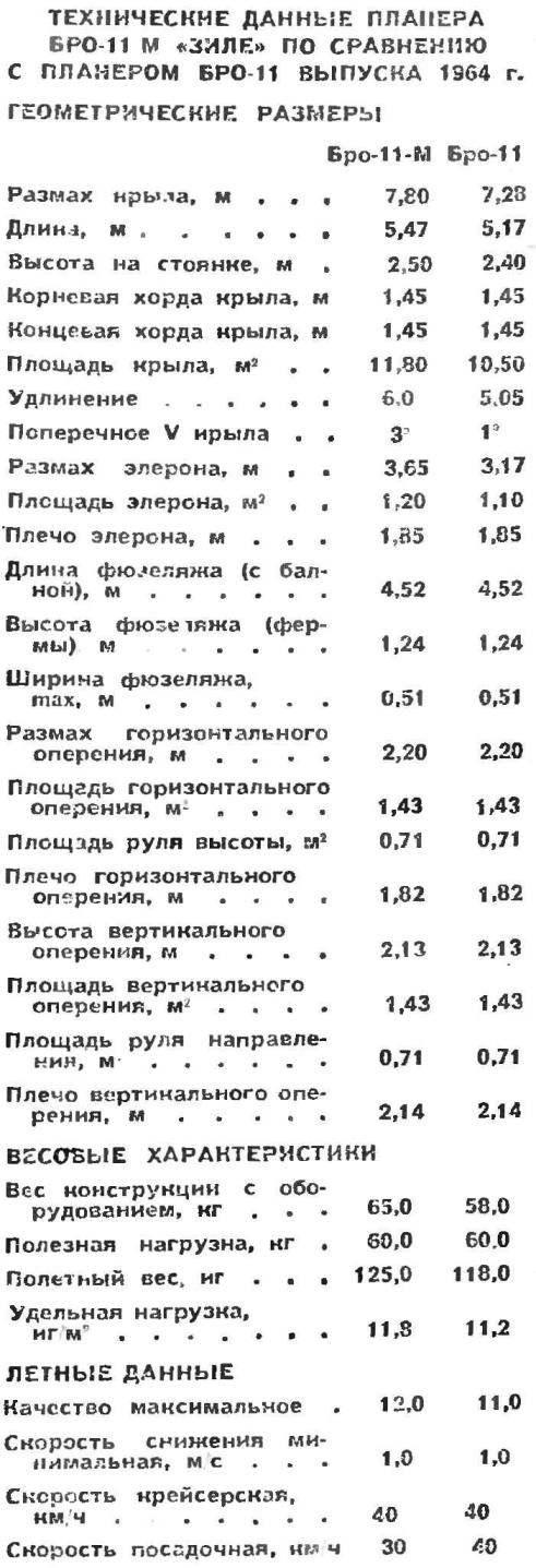 ТЕХНИЧЕСКИЕ ДАННЫЕ ПЛАНЕРА БРО-11 М «ЗИЛЕ» ПО СРАВНЕНИЮ С ПЛАНЕРОМ БРО 11 ВЫПУСКА 1964 г.
