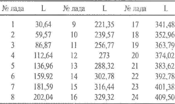 Таблица 1. Расстояния от левого края грифа до лада (L, мм)