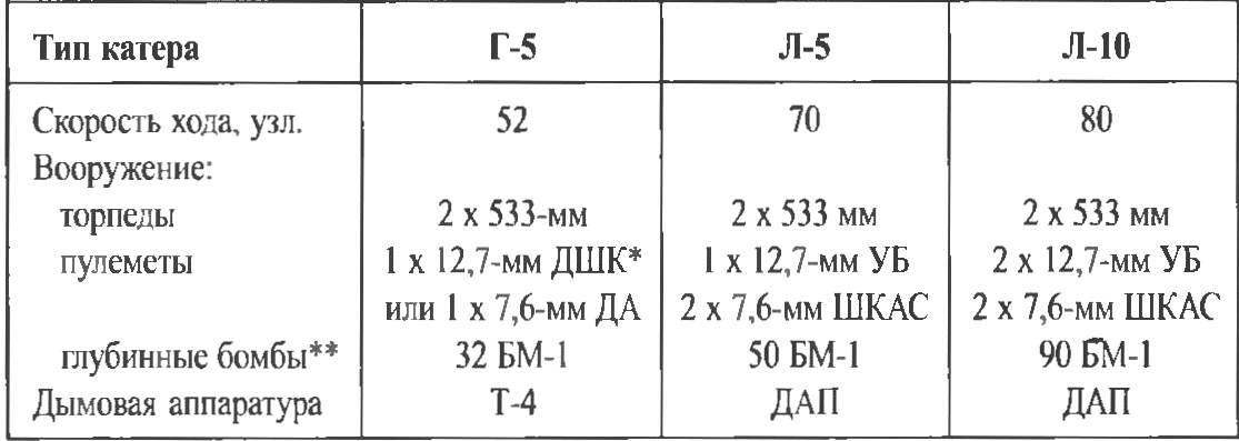 Basic data of torpedo boats