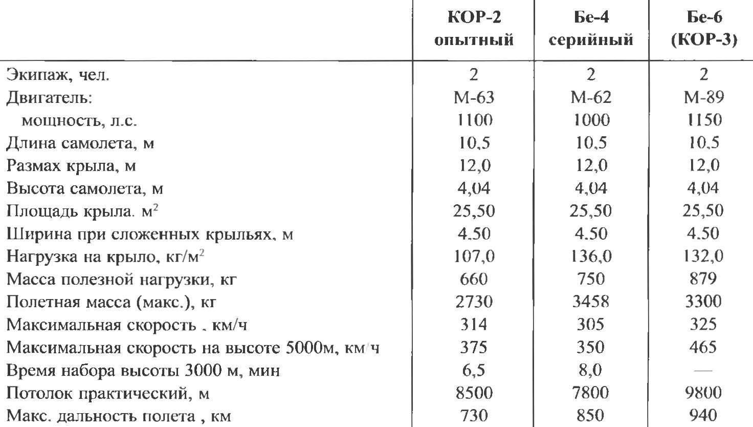Летно-технические характеристики самолетов семейства КОР-2