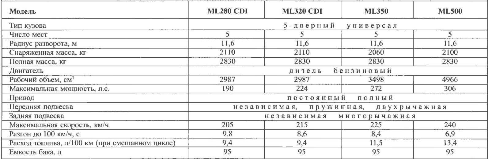 Технические характеристики автомобилей MERCEDES-BENZ ML-класса