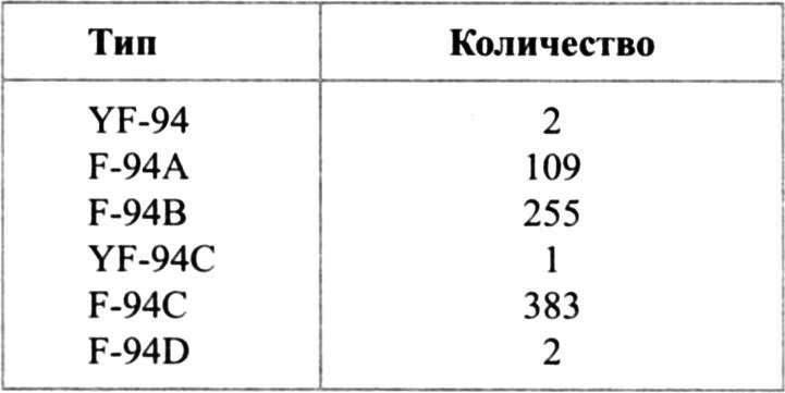 КОЛИЧЕСТВО ВЫПУЩЕННЫХ САМОЛЁТОВ F-94 (ПО МОДИФИКАЦИЯМ)