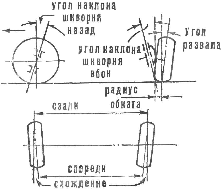 Рис. 2. Установка колес