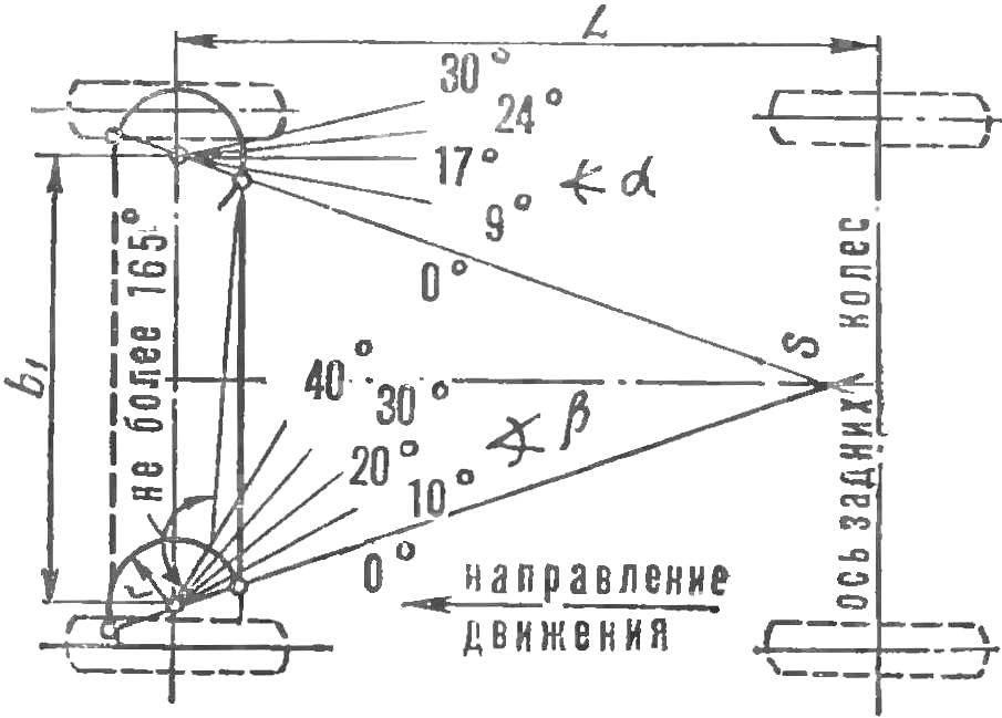 Рис. 3. Построение рулевой трапеции