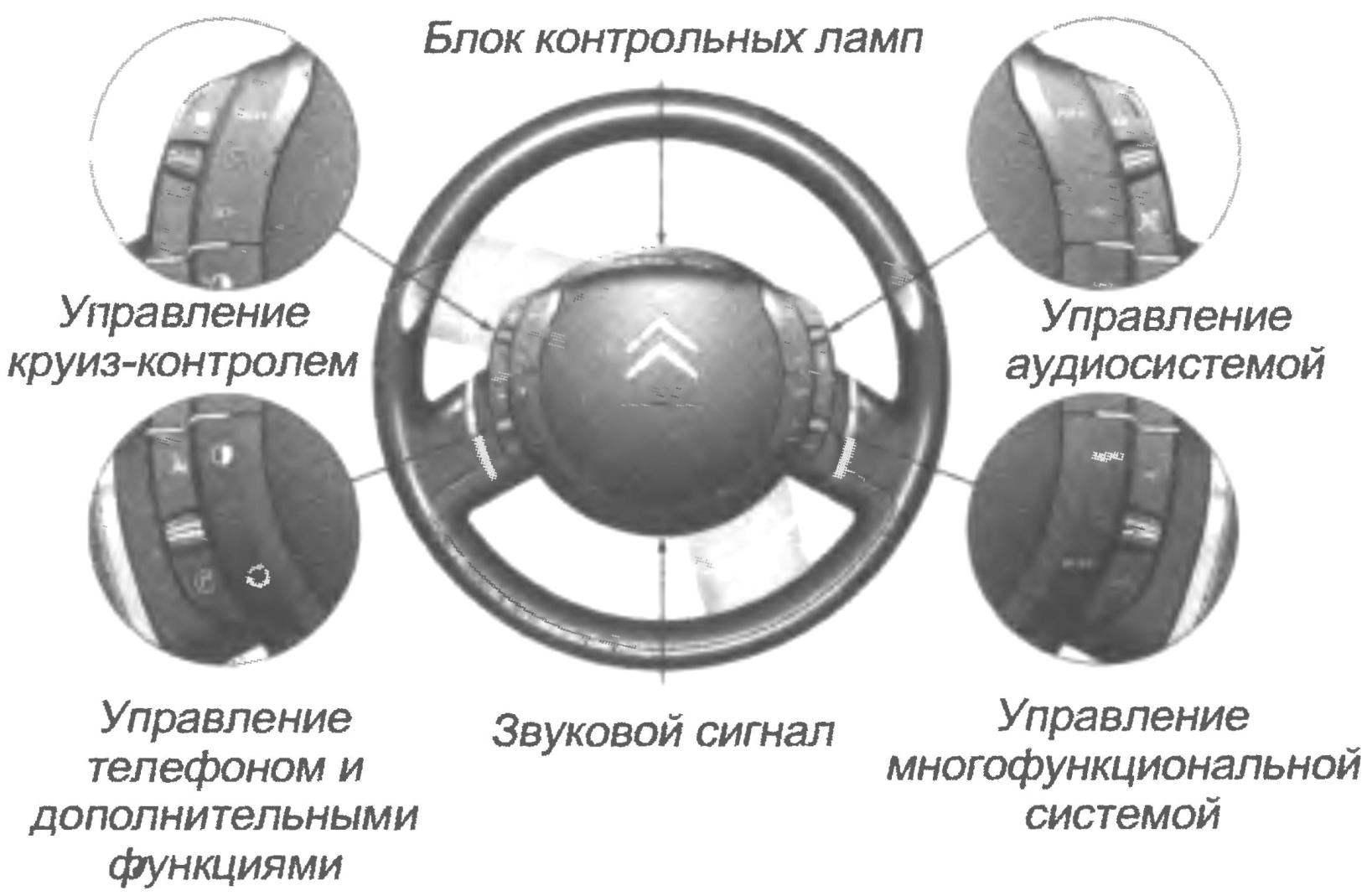 Расположение клавишей управления системами автомобиля на неподвижной ступице руля
