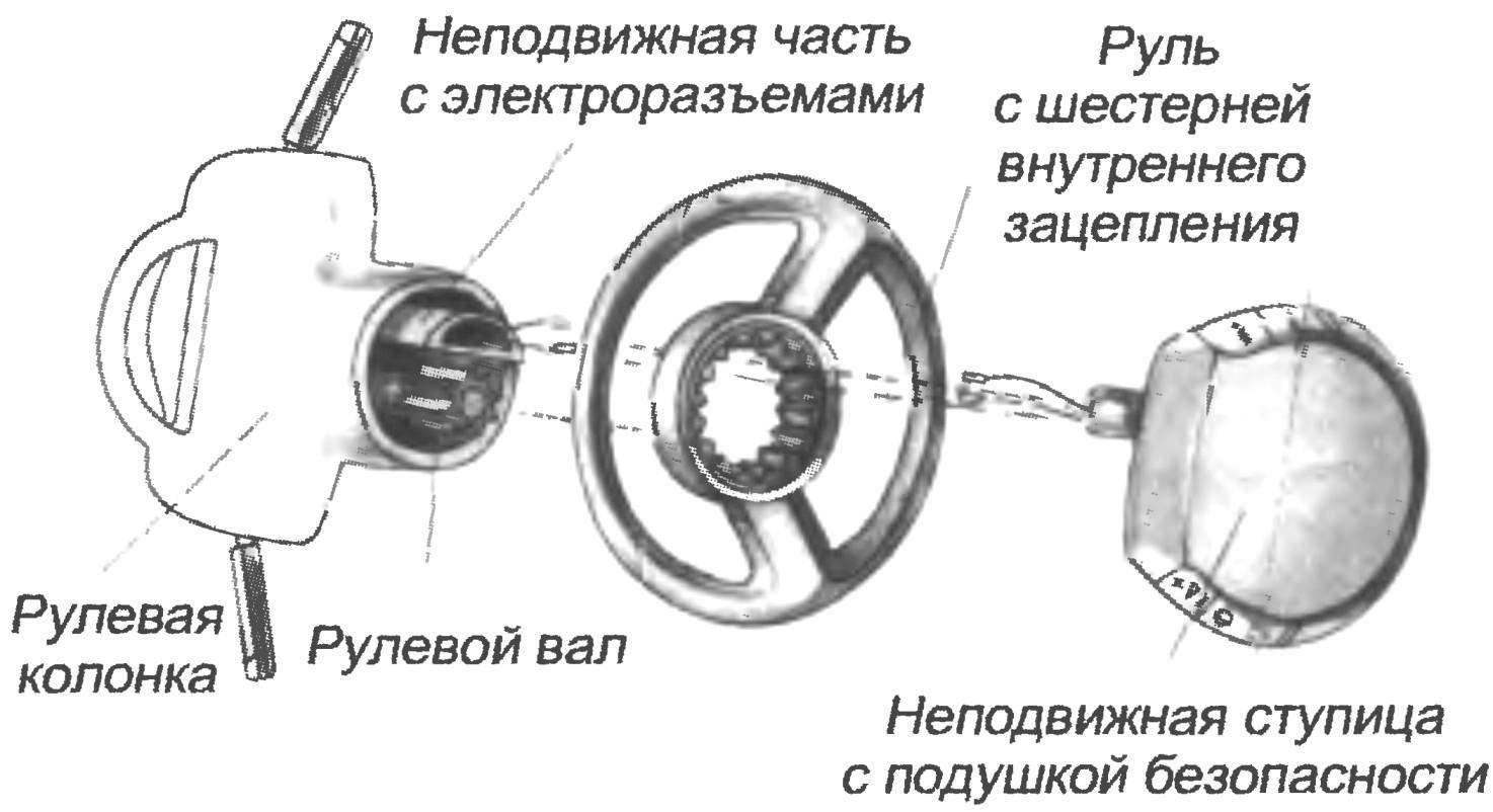 Устройство рулевого колеса с неподвижной ступицей