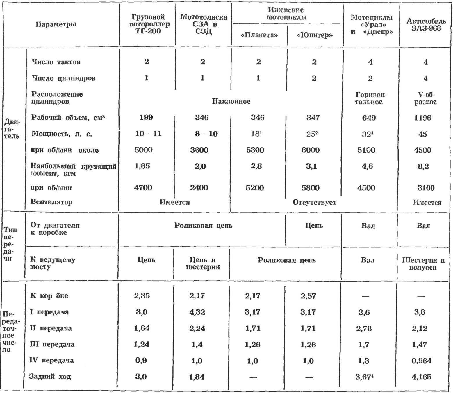 Таблица 1. ДАННЫЕ ПО СИЛОВЫМ АГРЕГАТАМ