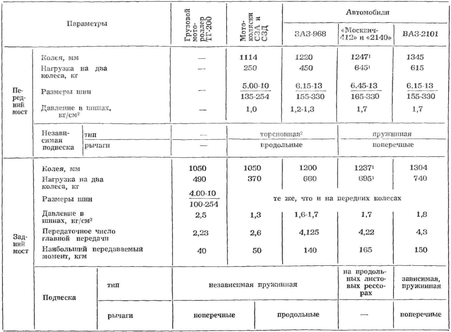Таблица 2. ДАННЫЕ ПО ПЕРЕДНИМ И ЗАДНИМ МОСТАМ