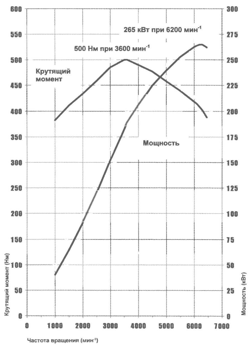 Диаграммы мощности и крутящего момента двигателя автомобиля BMW X5 4,8is