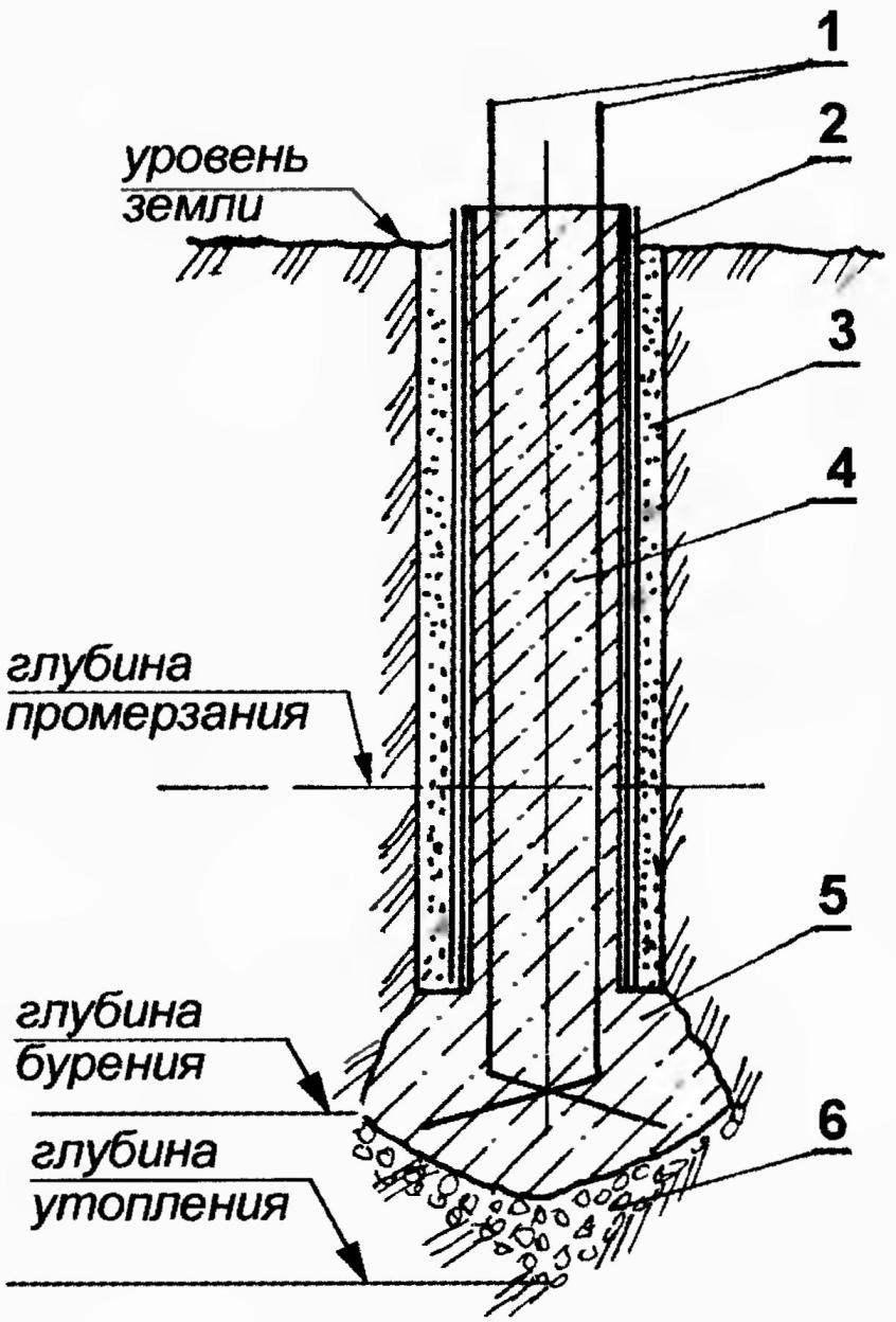 Рис. 7. Бетонный столб фундамента