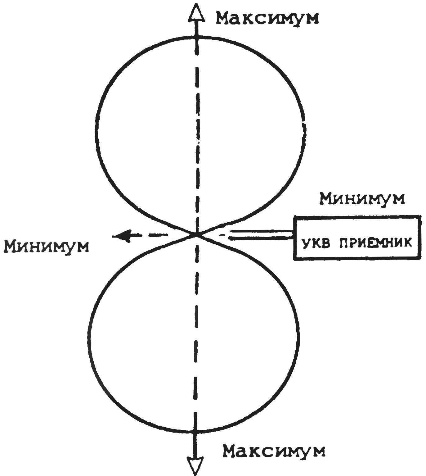 Принцип пеленга (слышимость сигнала радиомаячка — по максимуму или минимуму диаграммы направленности телескопической антенны УКВ приемника)