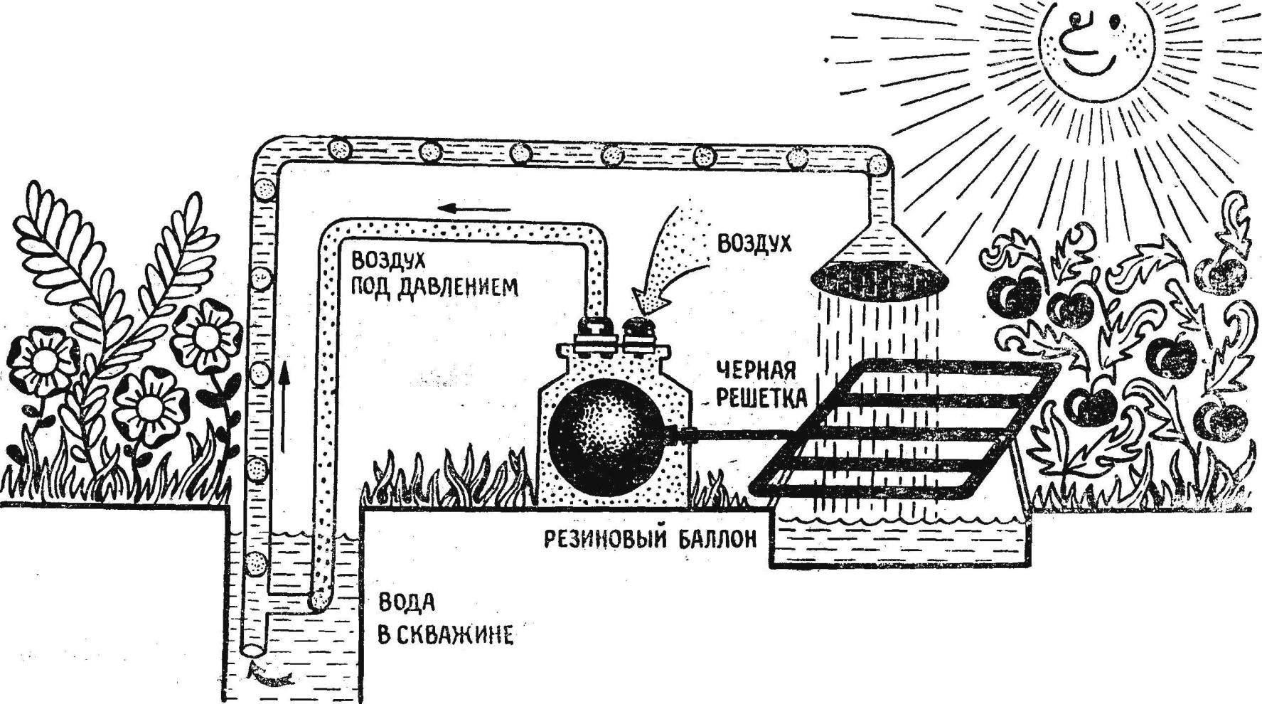 Рис. 1. Схема водоподъемника П. Радченко.