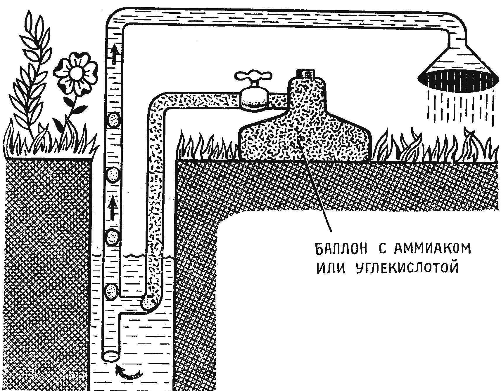 Рис. 2. Вариант водоподъемника с газовым баллоном.