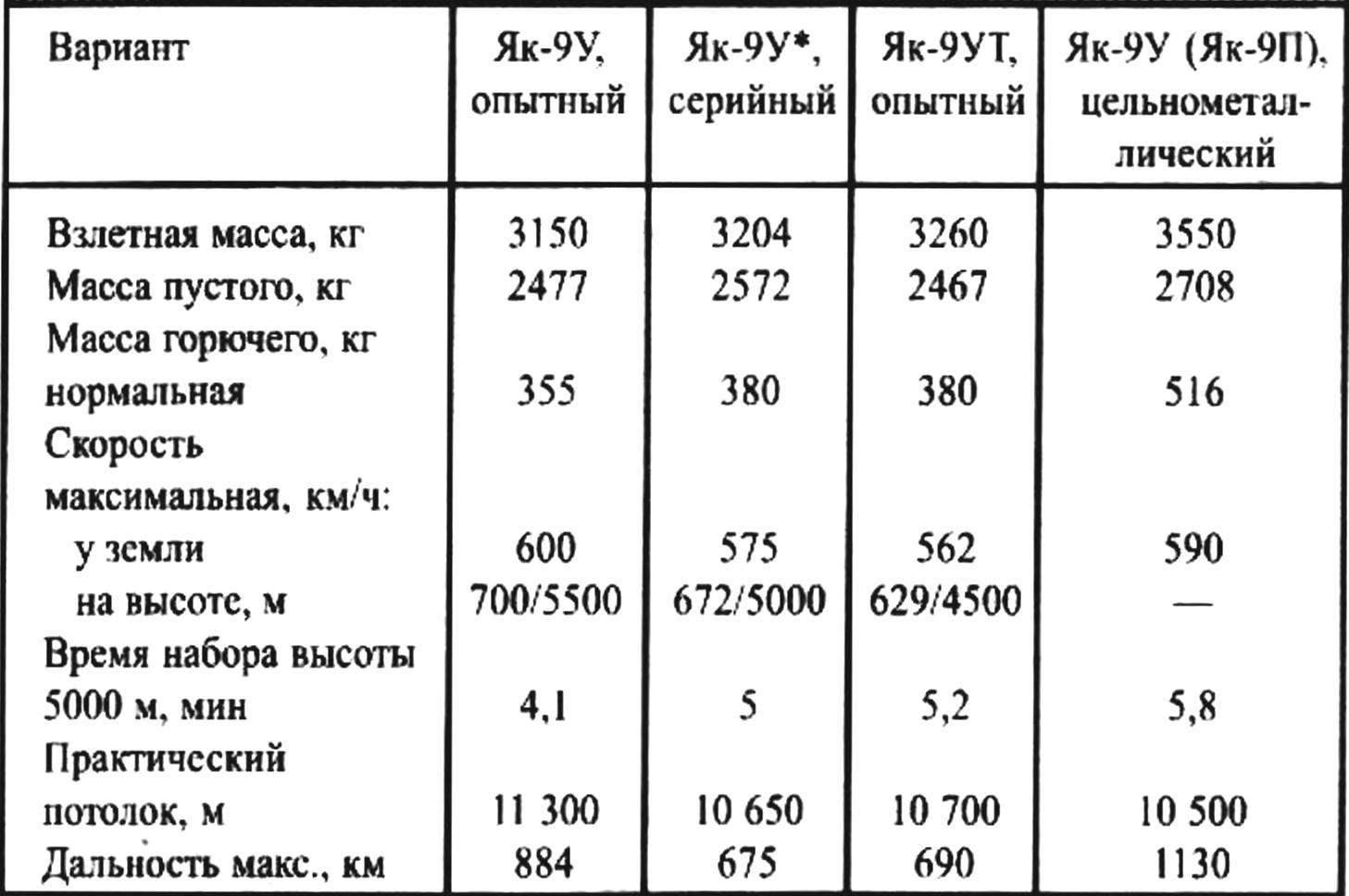 Основные данные истребителя Як-9У с мотором ВК-107А