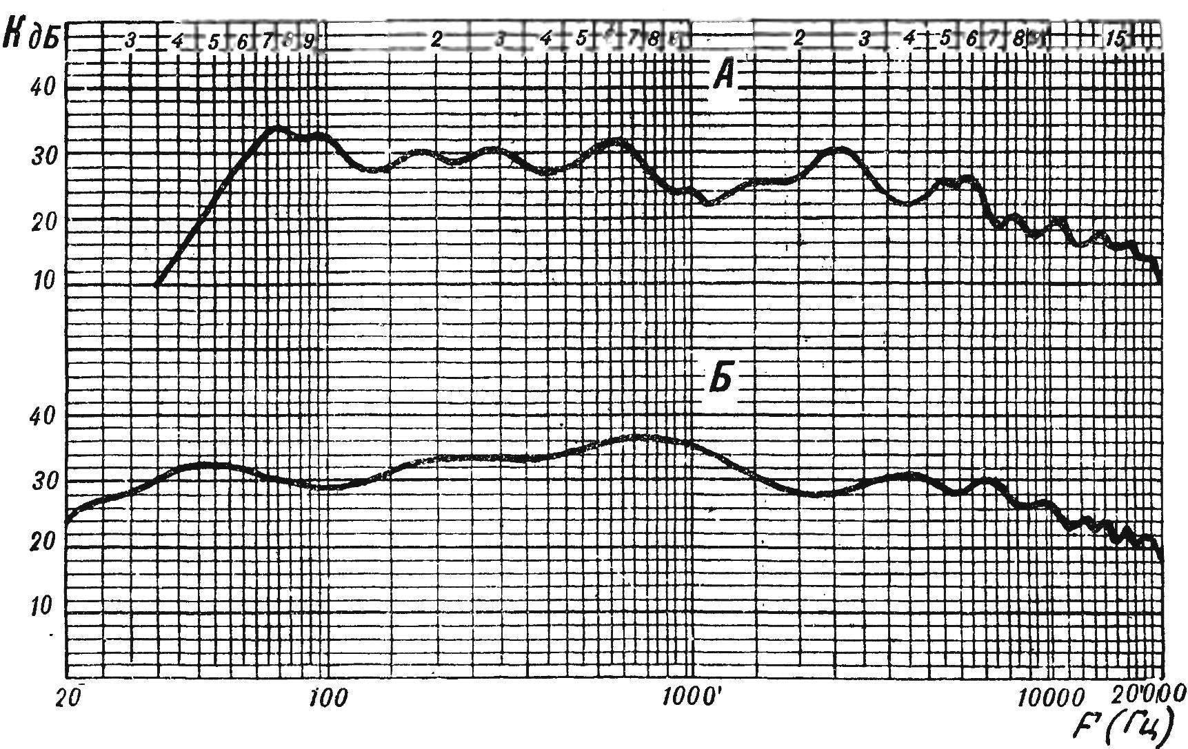 Рис. 1. Сравнительные частотные характеристики звукового давления