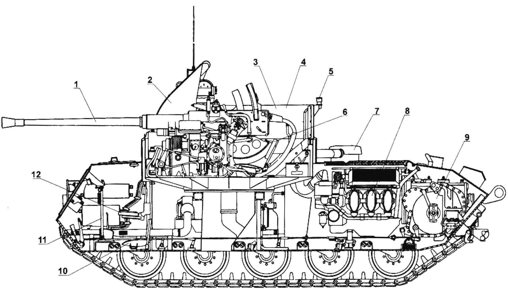 Компоновка ЗСУ М42