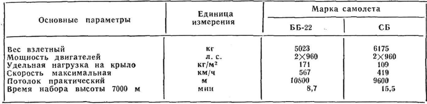 СРАВНИТЕЛЬНАЯ ХАРАКТЕРИСТИКА САМОЛЕТОВ ББ-22 и СБ