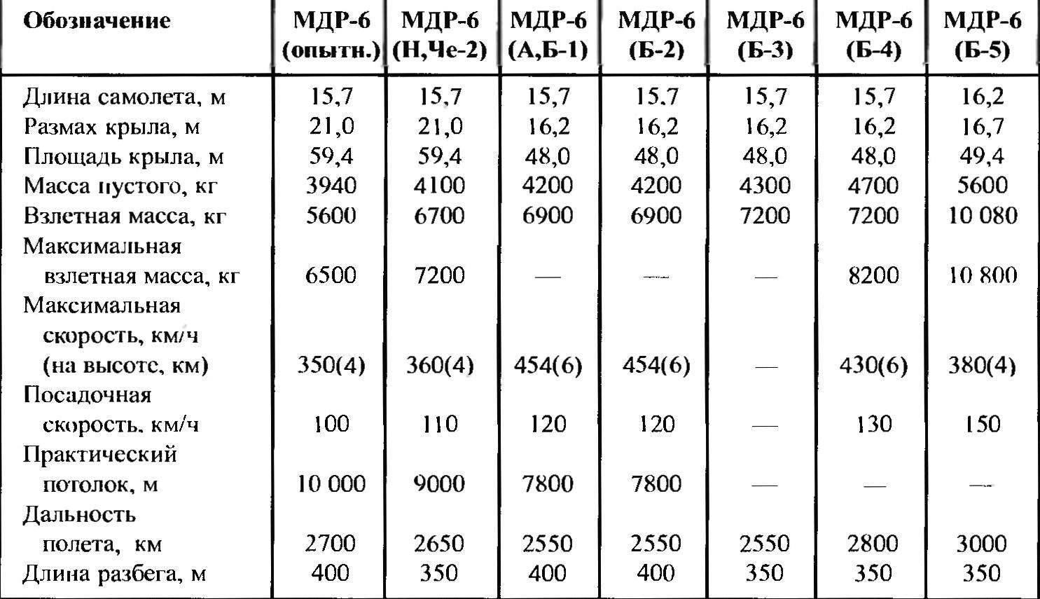 Тактико-технические характеристики гидросамолетов МДР-6