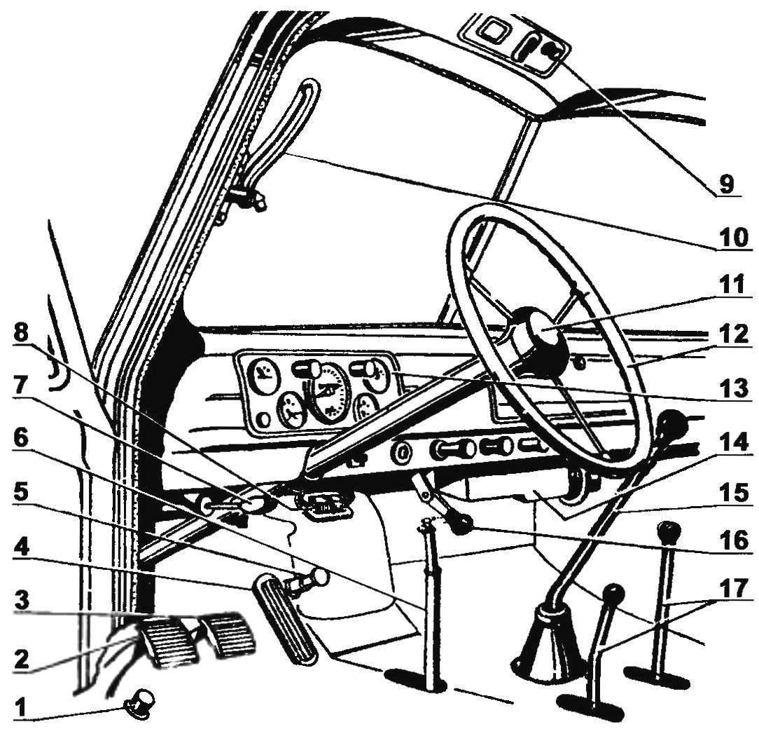 Расположение органов управления автомобилем