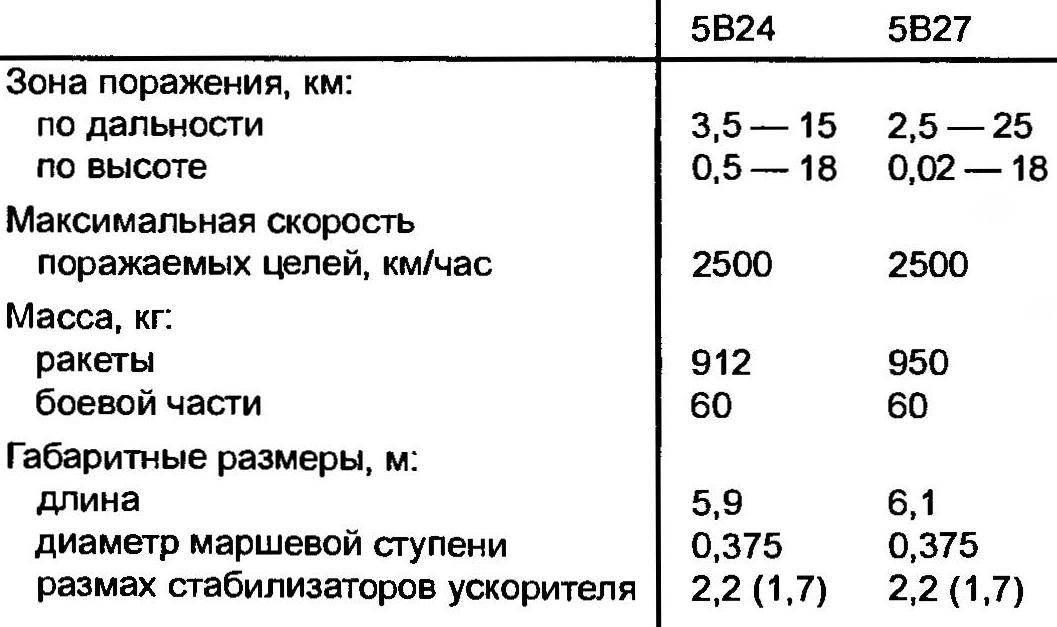 Характеристики ЗУР, входивших в состав ЗРК С-125
