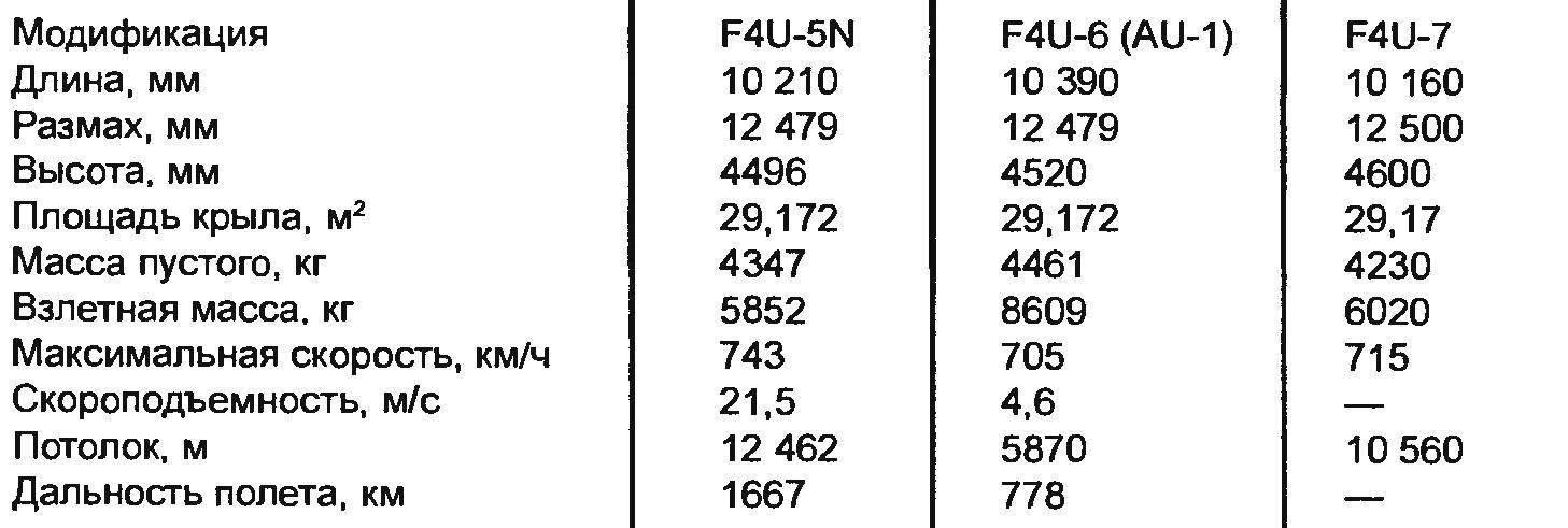 Летно-технические характеристики самолетов CORSAIR послевоенных модификаций