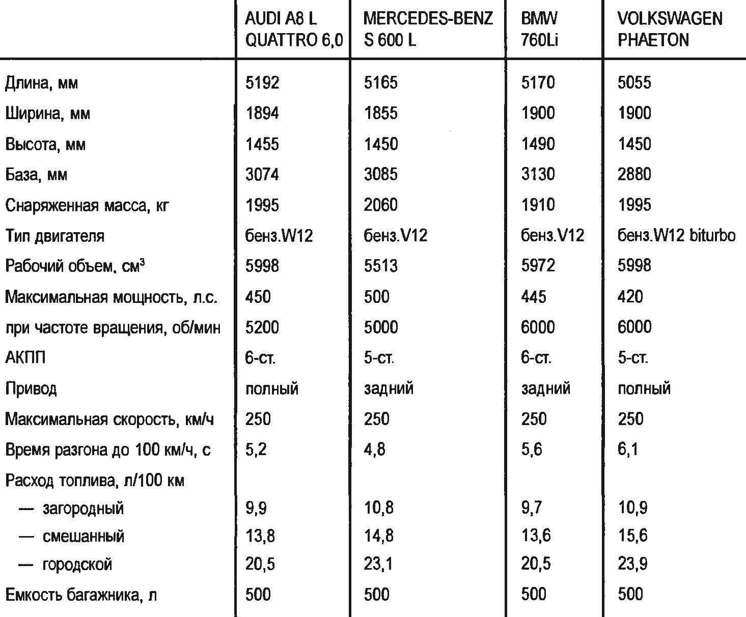 Технические характеристики представительских автомобилей с 12-цилиндровыми двигателями
