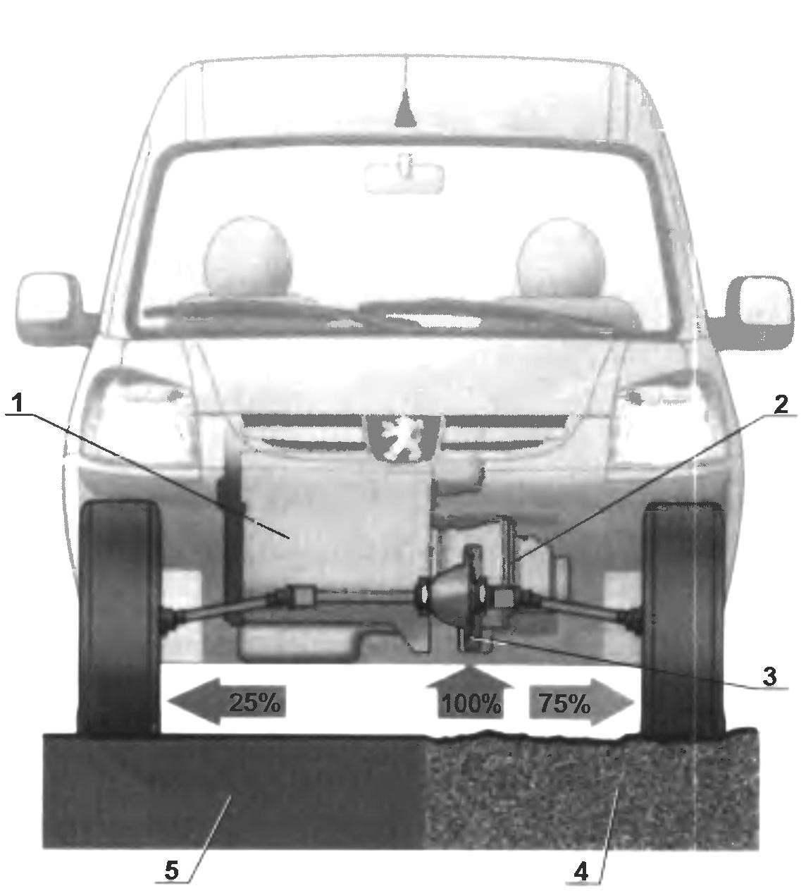 Схема работы трансмиссии с дифференциалом повышенного трения автомобиля PARTNER USHUAIA при попадании одного из колес на скользкую дорогу