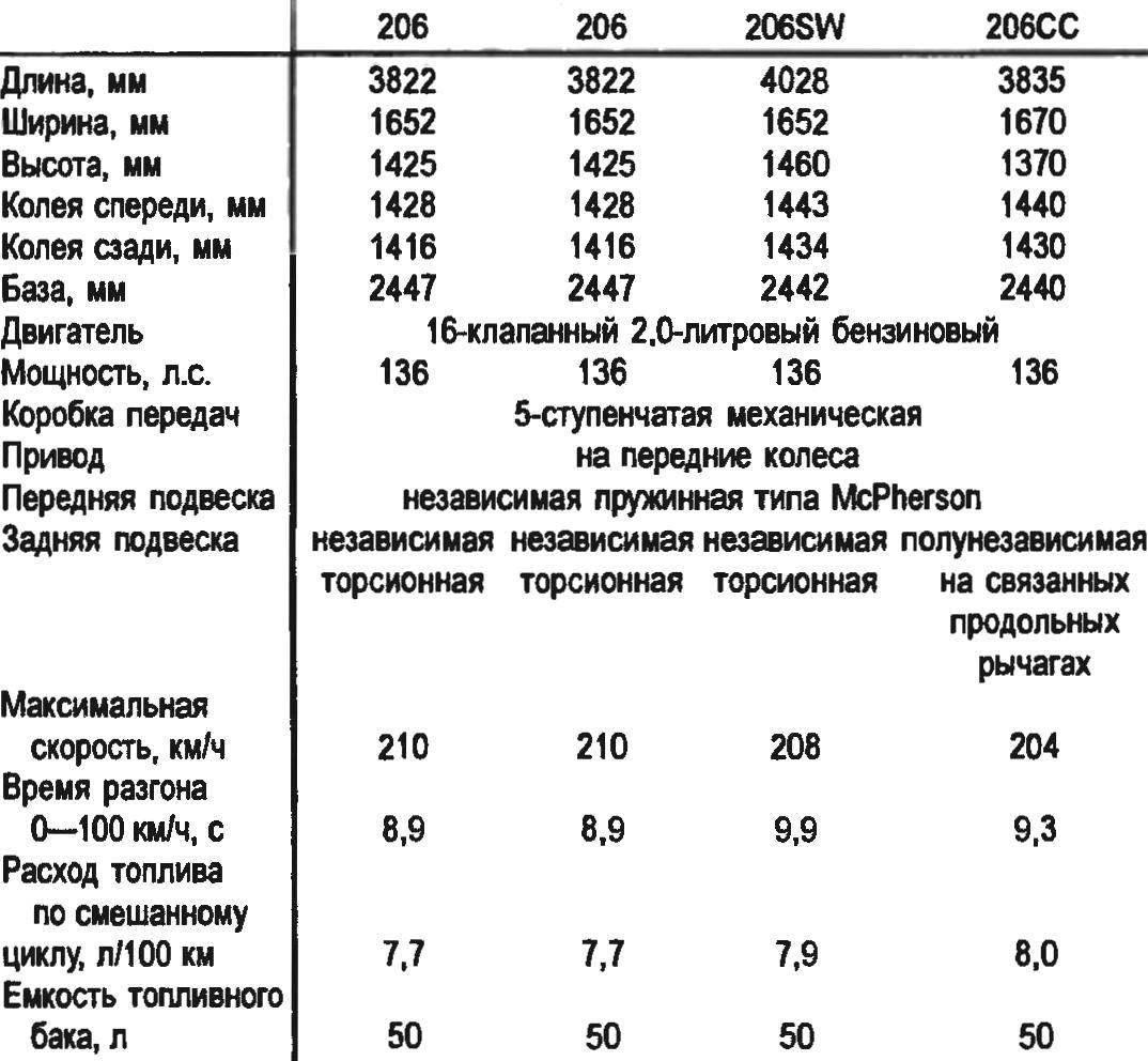 Технические характеристики автомобилей семейства PEUGEOT 206