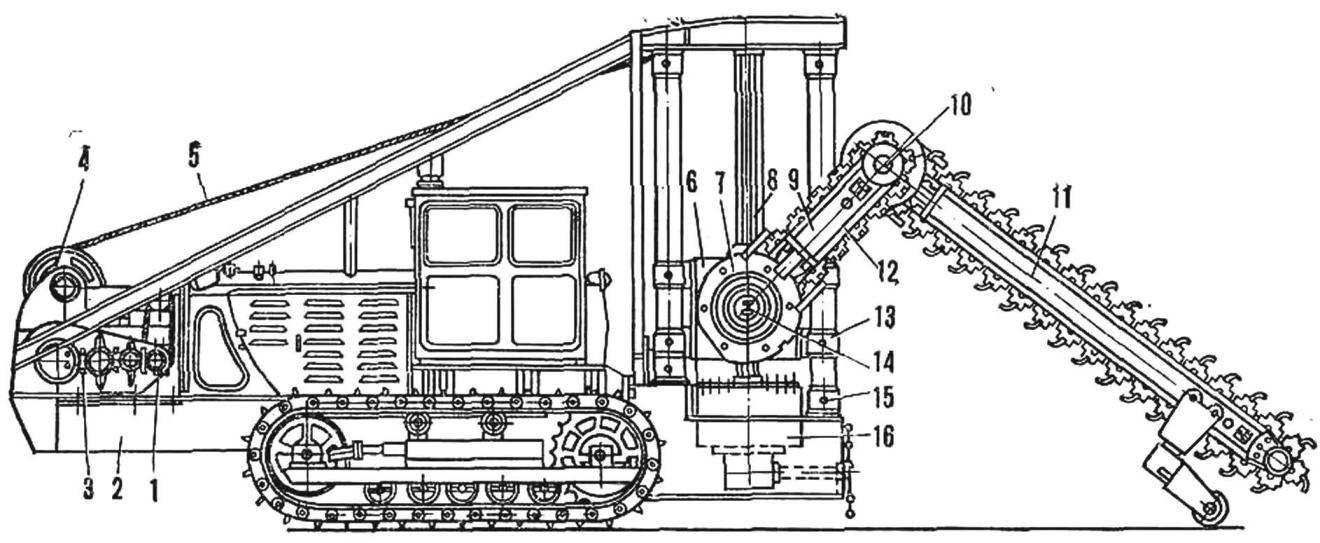 Рис. 7. Схема однобаровой скалорезной машины со складным режущим органом