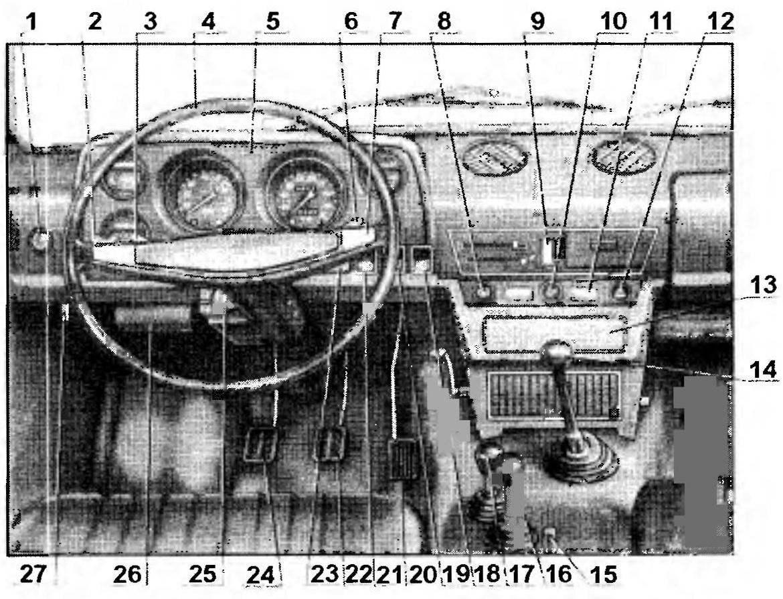 Органы управления и контрольные приборы джипа