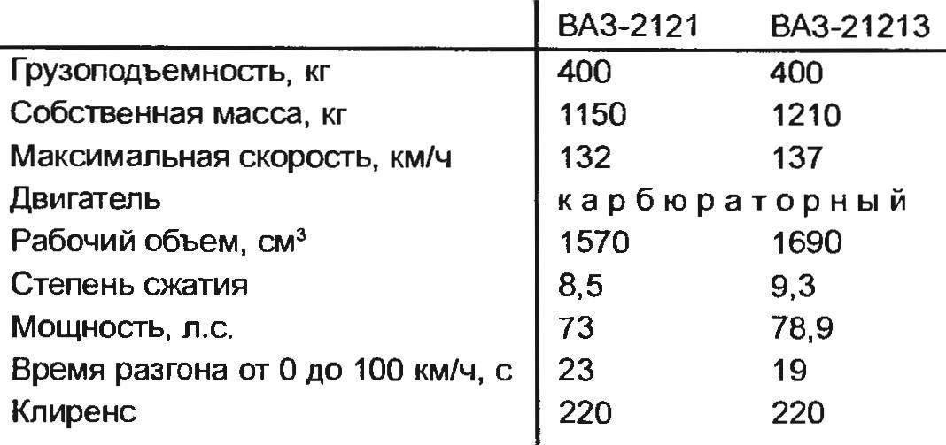 Технические характеристики автомобилей «Нива»