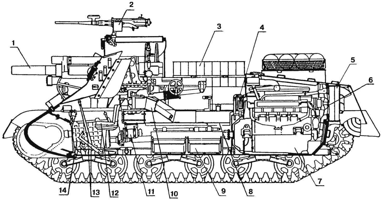 Компоновка самоходной гаубицы M7B1