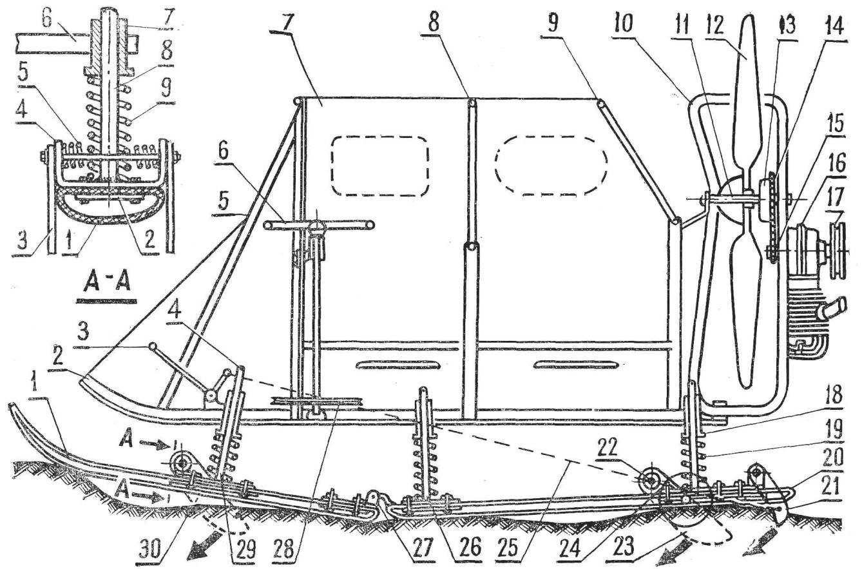 Fig. 1. Scheme snowmobiles (side view)