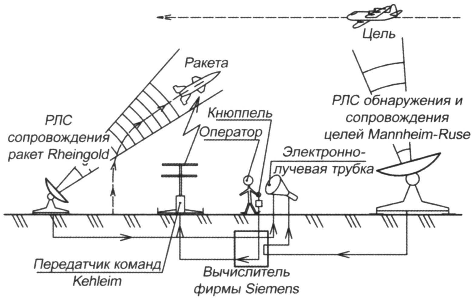 Схема наведения ЗУРС «Вассерфаль» с помощью радиолокационной системы Rheinland А