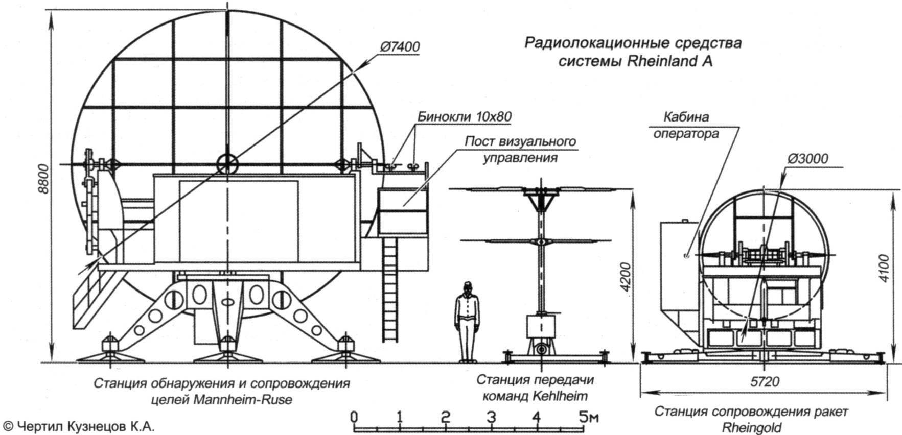 Радиолокационные средства системы Rheinland А