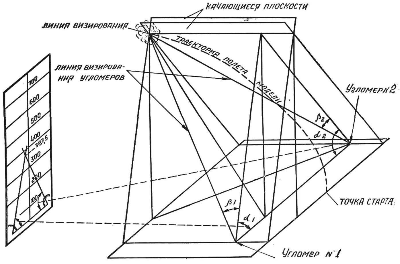 Рис. 4. Схема замера высоты полета моделей ракет.