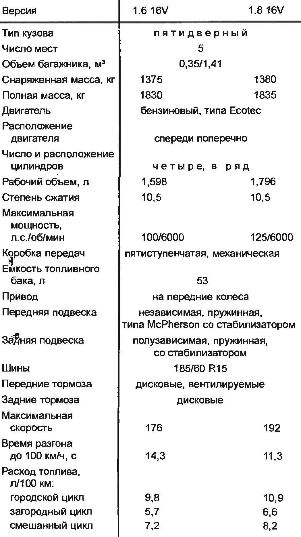 Технические характеристики компактвэна OPEL MERIVA