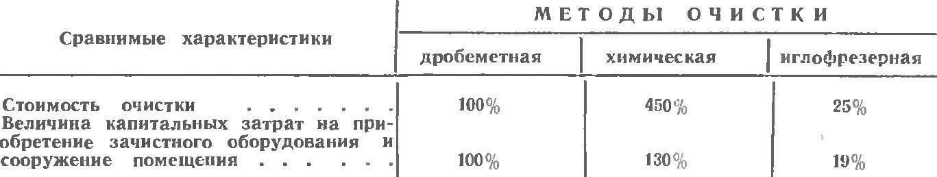 СРАВНИТЕЛЬНАЯ ТАБЛИЦА ПРОЦЕССОВ ОЧИСТКИ МЕТАЛЛА ПРИ ПРОИЗВОДИТЕЛЬНОСТИ ЗАЧИСТНЫХ АГРЕГАТОВ 100 м2/ч