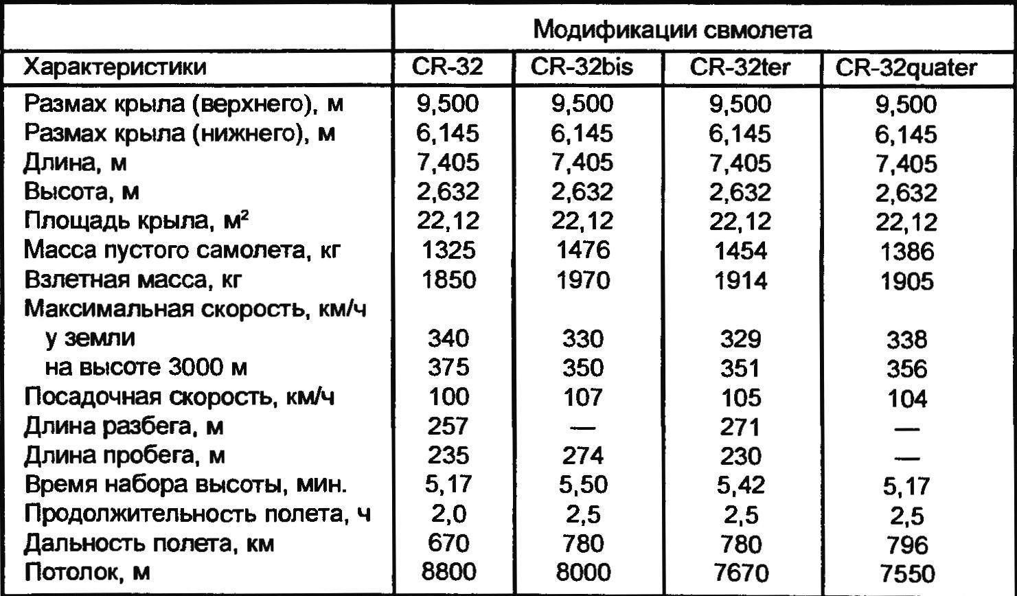 Технические характеристики модификаций самолета CR-32
