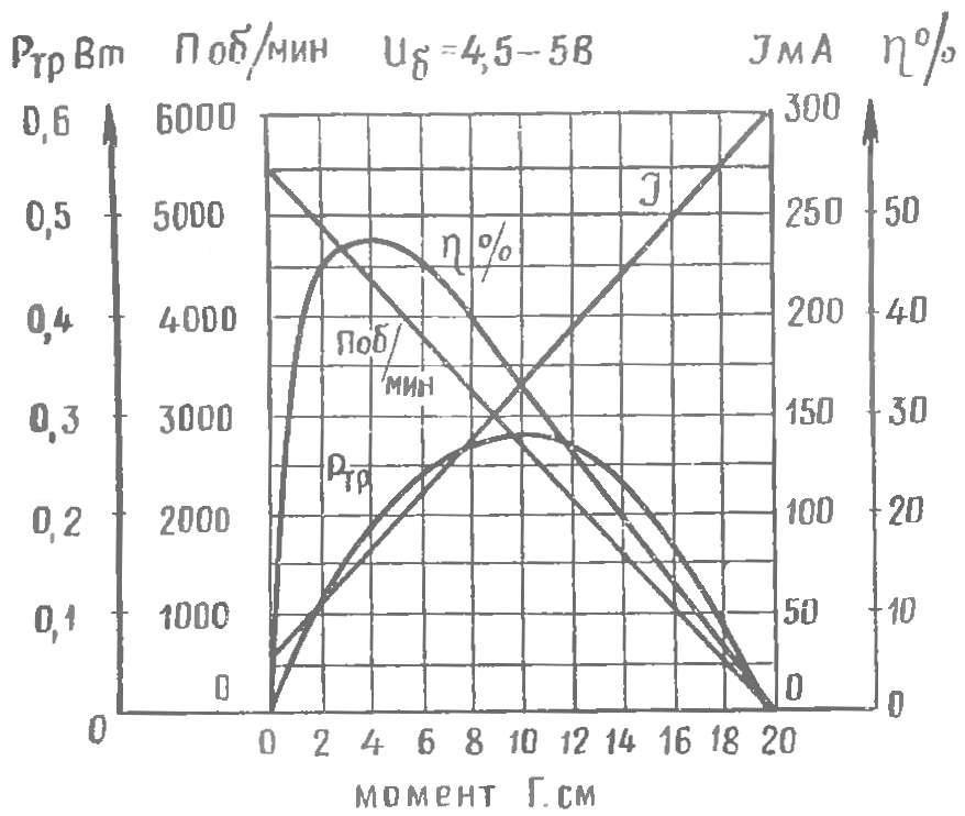 Рис. 4. Характеристики двигателя ДП-1-13 с доработанными щетками.